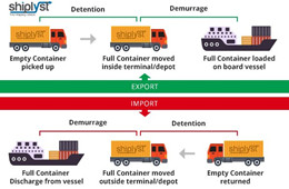 What Is Detention in Shipping (Container)?
